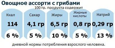 ДНП (GDA) - дневная норма потребления энергии и полезных веществ для среднего человека (за день прием энергии 2000 ккал): Овощное ассорти с грибами