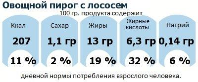 ДНП (GDA) - дневная норма потребления энергии и полезных веществ для среднего человека (за день прием энергии 2000 ккал): Овощной пирог с лососем