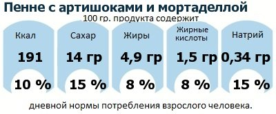 ДНП (GDA) - дневная норма потребления энергии и полезных веществ для среднего человека (за день прием энергии 2000 ккал): Пенне с артишоками и мортаделлой