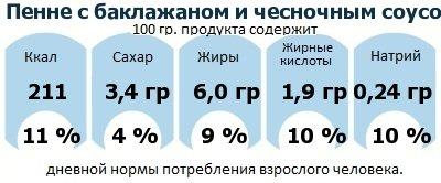 ДНП (GDA) - дневная норма потребления энергии и полезных веществ для среднего человека (за день прием энергии 2000 ккал): Пенне с баклажаном и чесночным соусом