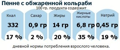 ДНП (GDA) - дневная норма потребления энергии и полезных веществ для среднего человека (за день прием энергии 2000 ккал): Пенне с обжаренной кольраби