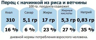ДНП (GDA) - дневная норма потребления энергии и полезных веществ для среднего человека (за день прием энергии 2000 ккал): Перец с начинкой из риса и ветчины