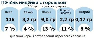 ДНП (GDA) - дневная норма потребления энергии и полезных веществ для среднего человека (за день прием энергии 2000 ккал): Печень индейки с горошком