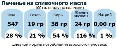 ДНП (GDA) - дневная норма потребления энергии и полезных веществ для среднего человека (за день прием энергии 2000 ккал): Печенье из сливочного масла