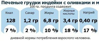 ДНП (GDA) - дневная норма потребления энергии и полезных веществ для среднего человека (за день прием энергии 2000 ккал): Печеные грудки индейки с оливками и моцареллой