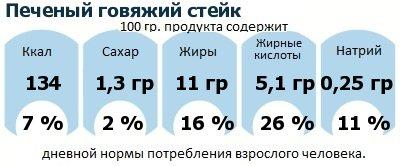 ДНП (GDA) - дневная норма потребления энергии и полезных веществ для среднего человека (за день прием энергии 2000 ккал): Печеный говяжий стейк