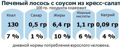 ДНП (GDA) - дневная норма потребления энергии и полезных веществ для среднего человека (за день прием энергии 2000 ккал): Печеный лосось с соусом из кресс-салата