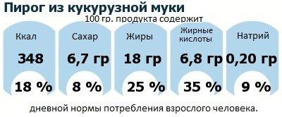 ДНП (GDA) - дневная норма потребления энергии и полезных веществ для среднего человека (за день прием энергии 2000 ккал): Пирог из кукурузной муки