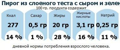 ДНП (GDA) - дневная норма потребления энергии и полезных веществ для среднего человека (за день прием энергии 2000 ккал): Пирог из слоеного теста с сыром и зеленью