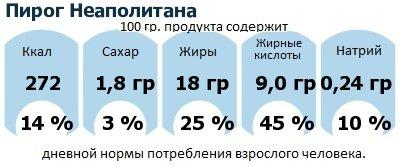 ДНП (GDA) - дневная норма потребления энергии и полезных веществ для среднего человека (за день прием энергии 2000 ккал): Пирог Неаполитана
