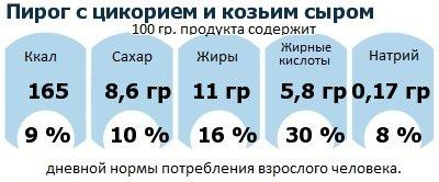 ДНП (GDA) - дневная норма потребления энергии и полезных веществ для среднего человека (за день прием энергии 2000 ккал): Пирог с цикорием и козьим сыром