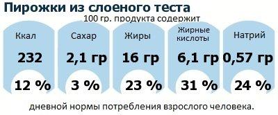 ДНП (GDA) - дневная норма потребления энергии и полезных веществ для среднего человека (за день прием энергии 2000 ккал): Пирожки из слоеного теста