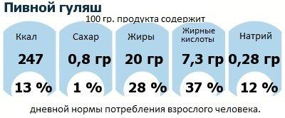 ДНП (GDA) - дневная норма потребления энергии и полезных веществ для среднего человека (за день прием энергии 2000 ккал): Пивной гуляш