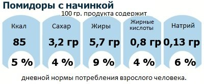 ДНП (GDA) - дневная норма потребления энергии и полезных веществ для среднего человека (за день прием энергии 2000 ккал): Помидоры с начинкой