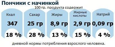 ДНП (GDA) - дневная норма потребления энергии и полезных веществ для среднего человека (за день прием энергии 2000 ккал): Пончики с начинкой