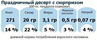 ДНП (GDA) - дневная норма потребления энергии и полезных веществ для среднего человека (за день прием энергии 2000 ккал): Праздничный десерт с сюрпризом