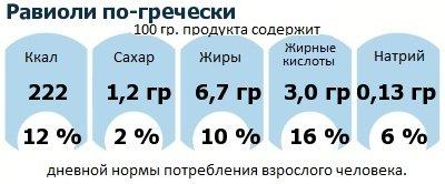 ДНП (GDA) - дневная норма потребления энергии и полезных веществ для среднего человека (за день прием энергии 2000 ккал): Равиоли по-гречески