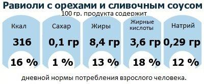 ДНП (GDA) - дневная норма потребления энергии и полезных веществ для среднего человека (за день прием энергии 2000 ккал): Равиоли с орехами и сливочным соусом