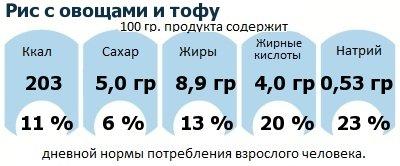 ДНП (GDA) - дневная норма потребления энергии и полезных веществ для среднего человека (за день прием энергии 2000 ккал): Рис с овощами и тофу
