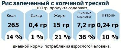ДНП (GDA) - дневная норма потребления энергии и полезных веществ для среднего человека (за день прием энергии 2000 ккал): Рис запеченный с копченой треской