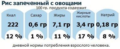ДНП (GDA) - дневная норма потребления энергии и полезных веществ для среднего человека (за день прием энергии 2000 ккал): Рис запеченный с овощами