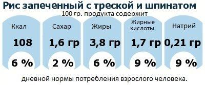 ДНП (GDA) - дневная норма потребления энергии и полезных веществ для среднего человека (за день прием энергии 2000 ккал): Рис запеченный с треской и шпинатом