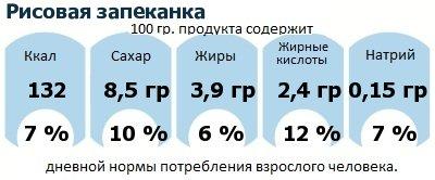 ДНП (GDA) - дневная норма потребления энергии и полезных веществ для среднего человека (за день прием энергии 2000 ккал): Рисовая запеканка