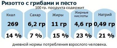 ДНП (GDA) - дневная норма потребления энергии и полезных веществ для среднего человека (за день прием энергии 2000 ккал): Ризотто с грибами и песто