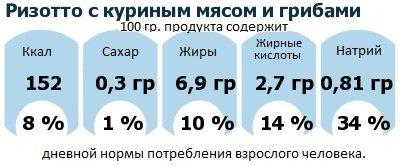 ДНП (GDA) - дневная норма потребления энергии и полезных веществ для среднего человека (за день прием энергии 2000 ккал): Ризотто с куриным мясом и грибами