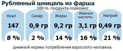 ДНП (GDA) - дневная норма потребления энергии и полезных веществ для среднего человека (за день прием энергии 2000 ккал): Рубленный шницель из фарша