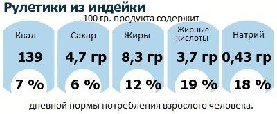 ДНП (GDA) - дневная норма потребления энергии и полезных веществ для среднего человека (за день прием энергии 2000 ккал): Рулетики из индейки