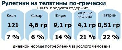 ДНП (GDA) - дневная норма потребления энергии и полезных веществ для среднего человека (за день прием энергии 2000 ккал): Рулетики из телятины по-гречески