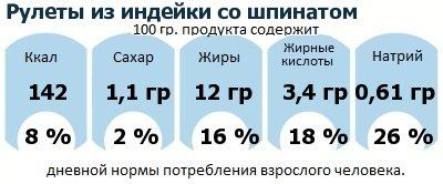 ДНП (GDA) - дневная норма потребления энергии и полезных веществ для среднего человека (за день прием энергии 2000 ккал): Рулеты из индейки со шпинатом