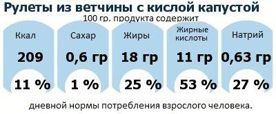 ДНП (GDA) - дневная норма потребления энергии и полезных веществ для среднего человека (за день прием энергии 2000 ккал): Рулеты из ветчины с кислой капустой