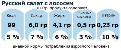 ДНП (GDA) - дневная норма потребления энергии и полезных веществ для среднего человека (за день прием энергии 2000 ккал): Русский салат с лососем