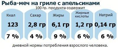 ДНП (GDA) - дневная норма потребления энергии и полезных веществ для среднего человека (за день прием энергии 2000 ккал): Рыба-меч на гриле с апельсинами