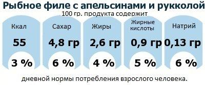 ДНП (GDA) - дневная норма потребления энергии и полезных веществ для среднего человека (за день прием энергии 2000 ккал): Рыбное филе с апельсинами и рукколой