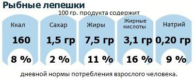 ДНП (GDA) - дневная норма потребления энергии и полезных веществ для среднего человека (за день прием энергии 2000 ккал): Рыбные лепешки