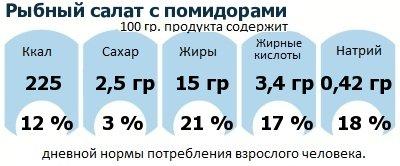 ДНП (GDA) - дневная норма потребления энергии и полезных веществ для среднего человека (за день прием энергии 2000 ккал): Рыбный салат с помидорами