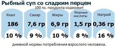 ДНП (GDA) - дневная норма потребления энергии и полезных веществ для среднего человека (за день прием энергии 2000 ккал): Рыбный суп со сладким перцем