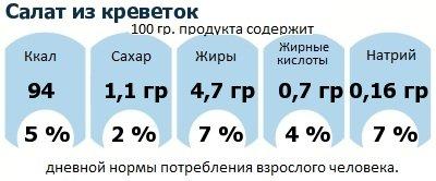 ДНП (GDA) - дневная норма потребления энергии и полезных веществ для среднего человека (за день прием энергии 2000 ккал): Салат из креветок