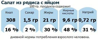 ДНП (GDA) - дневная норма потребления энергии и полезных веществ для среднего человека (за день прием энергии 2000 ккал): Салат из редиса с яйцом