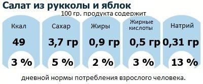 ДНП (GDA) - дневная норма потребления энергии и полезных веществ для среднего человека (за день прием энергии 2000 ккал): Салат из рукколы и яблок