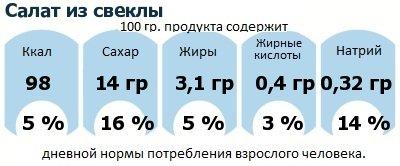 ДНП (GDA) - дневная норма потребления энергии и полезных веществ для среднего человека (за день прием энергии 2000 ккал): Салат из свеклы