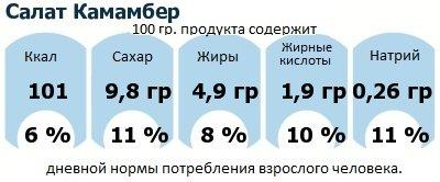 ДНП (GDA) - дневная норма потребления энергии и полезных веществ для среднего человека (за день прием энергии 2000 ккал): Салат Камамбер