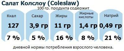 ДНП (GDA) - дневная норма потребления энергии и полезных веществ для среднего человека (за день прием энергии 2000 ккал): Салат Колслоу (Coleslaw)