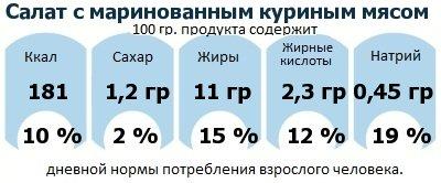 ДНП (GDA) - дневная норма потребления энергии и полезных веществ для среднего человека (за день прием энергии 2000 ккал): Салат с маринованным куриным мясом