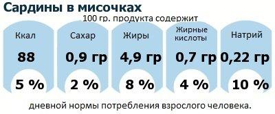 ДНП (GDA) - дневная норма потребления энергии и полезных веществ для среднего человека (за день прием энергии 2000 ккал): Сардины в мисочках
