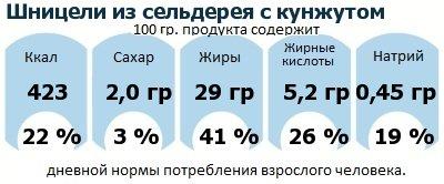ДНП (GDA) - дневная норма потребления энергии и полезных веществ для среднего человека (за день прием энергии 2000 ккал): Шницели из сельдерея с кунжутом