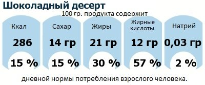 ДНП (GDA) - дневная норма потребления энергии и полезных веществ для среднего человека (за день прием энергии 2000 ккал): Шоколадный десерт
